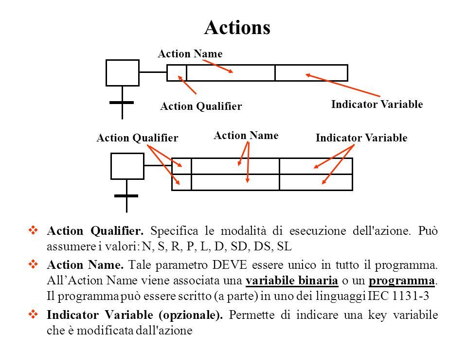 Action Qualifier. Specifica le modalità di esecuzione dell'azione. Può assumere i valori: N, S, R, P, L, D, SD, DS, SL Action Name. Tale parametro DEV
