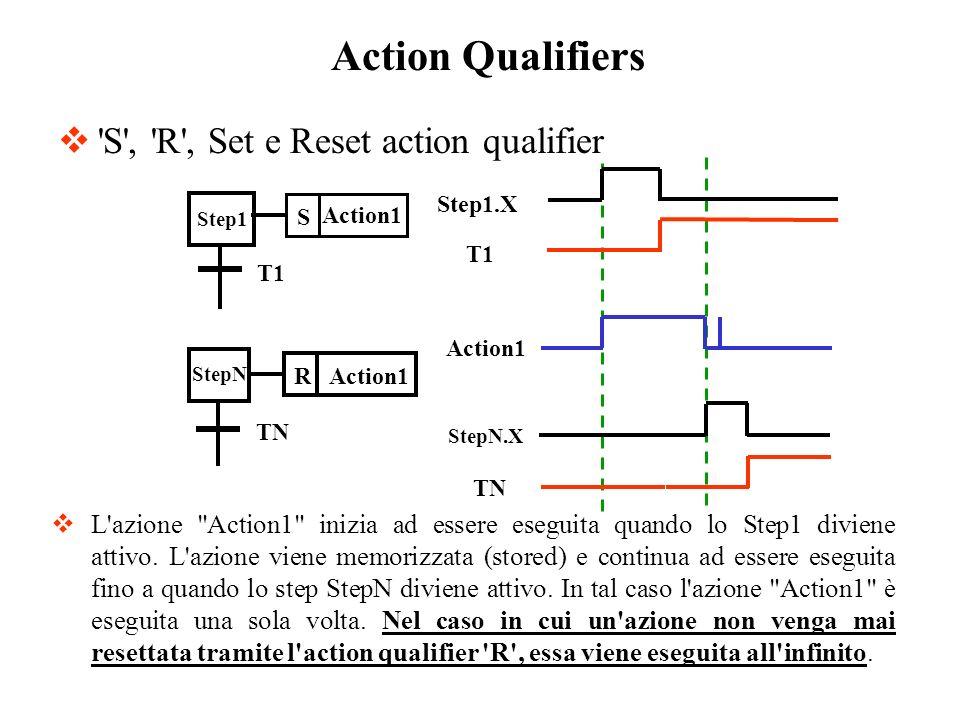 'S', 'R', Set e Reset action qualifier L'azione