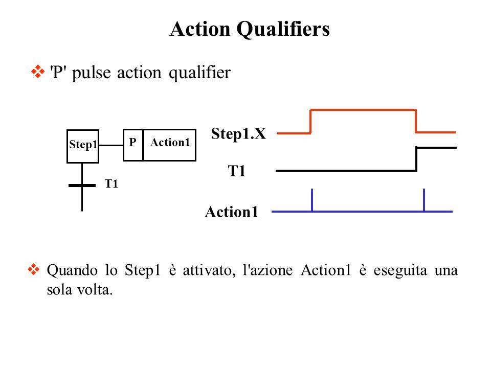 'P' pulse action qualifier Quando lo Step1 è attivato, l'azione Action1 è eseguita una sola volta. Action Qualifiers Action1P Step1 T1 Step1.X T1 Acti