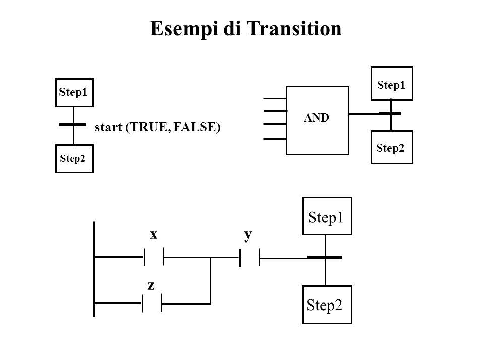 Esempi di Transition Step1 Step2 start (TRUE, FALSE) Step1 Step2 xy z Step1 Step2 AND