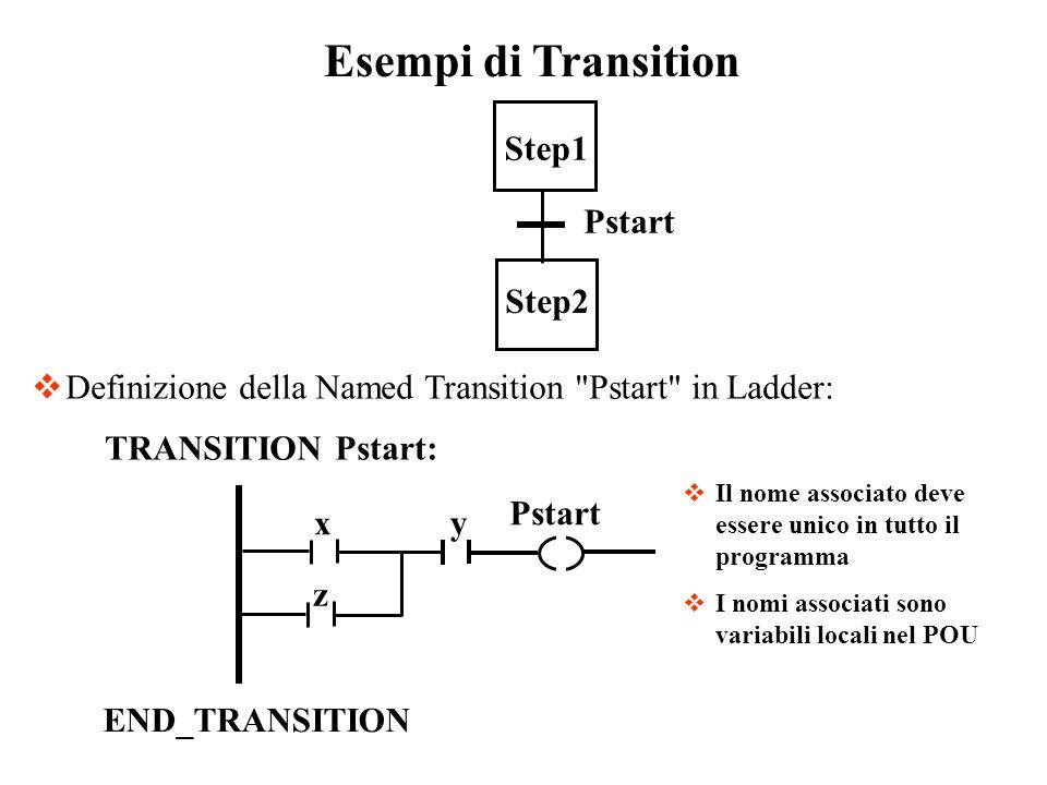 Esempi di Transition Definizione della Named Transition