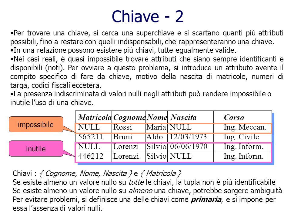 Matricola Cognome Nome NascitaCorso NULL Rossi Maria NULLIng. Meccan. 565211 Bruni Aldo 12/03/1973Ing. Civile NULL Lorenzi Silvio 06/06/1970Ing. Infor