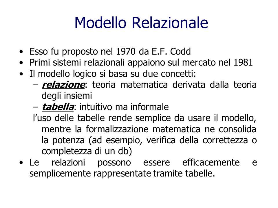 Modello Relazionale Esso fu proposto nel 1970 da E.F. Codd Primi sistemi relazionali appaiono sul mercato nel 1981 Il modello logico si basa su due co