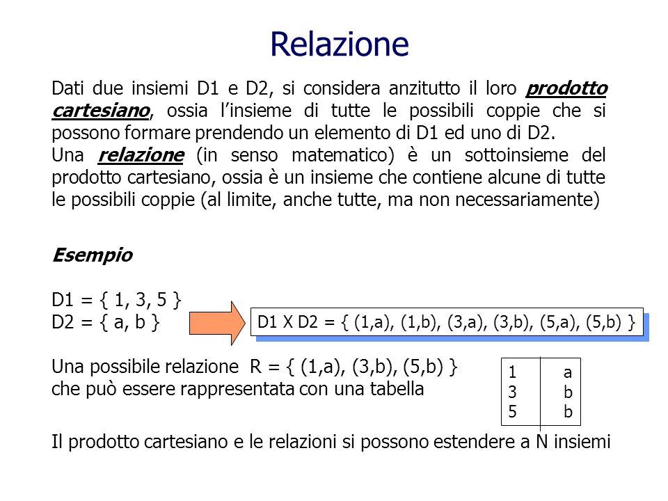 Caratteristiche delle relazioni Ogni riga della tabella viene chiamata n-upla o t-upla Non è definito alcun ordinamento fra le n-uple, quindi due tabelle con le stesse righe, anche in ordine diverso, rappresentano la stessa relazione Le n-uple di una relazione devono essere distinte luna dallaltra, quindi una tabella rappresenta una relazione solo se le sue righe sono tutte fra loro diverse Per definire il significato e il ruolo di ogni colonna essa viene etichettata mediante un attributo.