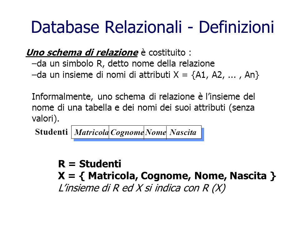 Uno schema di base di dati è un insieme di schemi di relazione con nomi diversiDB = { R1(X1), R2(X2),..., Rn(Xn) } Informalmente, uno schema di base di dati è linsieme dei nomi di tutte le tabelle e dei nomi tutti i loro attributi (senza valori), o, in altre parole, il database vuoto, senza dati (solo lo scheletro).