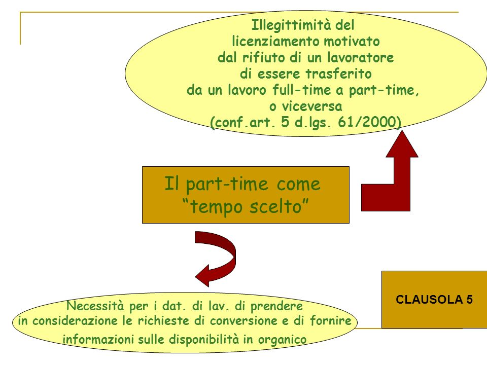 Volontarietà del part-time e clausola 5.2 Il part-time come tempo scelto