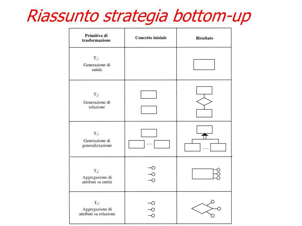 Strategia BOTTOM-UP