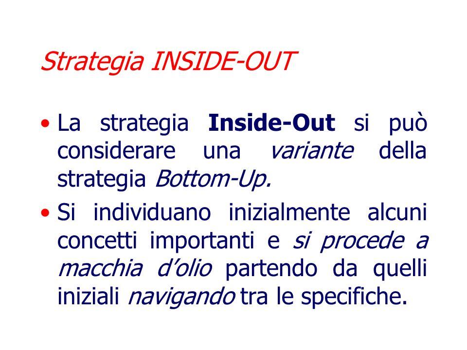 Vantaggi e Svantaggi della Strategia Bottom-Up Si adatta bene ad una progettazione di gruppo in cui, diversi progettisti possono sviluppare parti disg