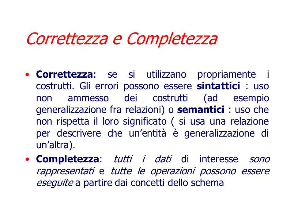 Qualità di uno Schema Concettuale Viene giudicata in base a delle proprietà che lo schema deve possedere: Correttezza Completezza Leggibilità Minimali