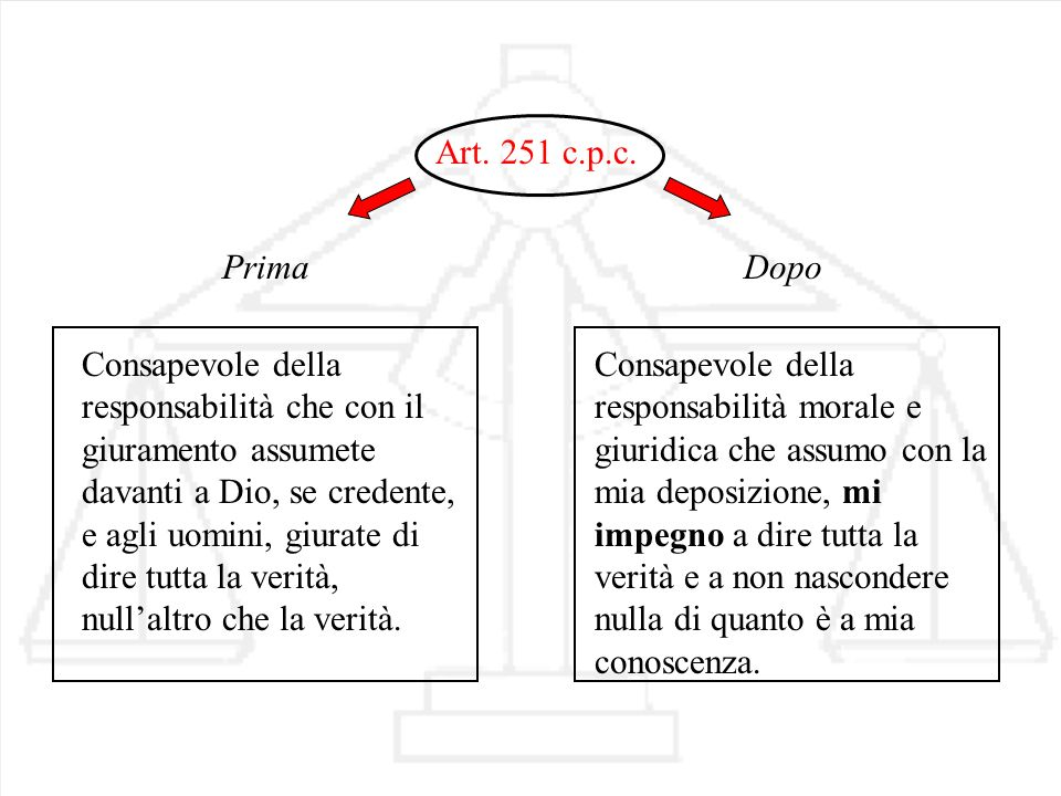 Art. 251 c.p.c. Prima Consapevole della responsabilità che con il giuramento assumete davanti a Dio, se credente, e agli uomini, giurate di dire tutta