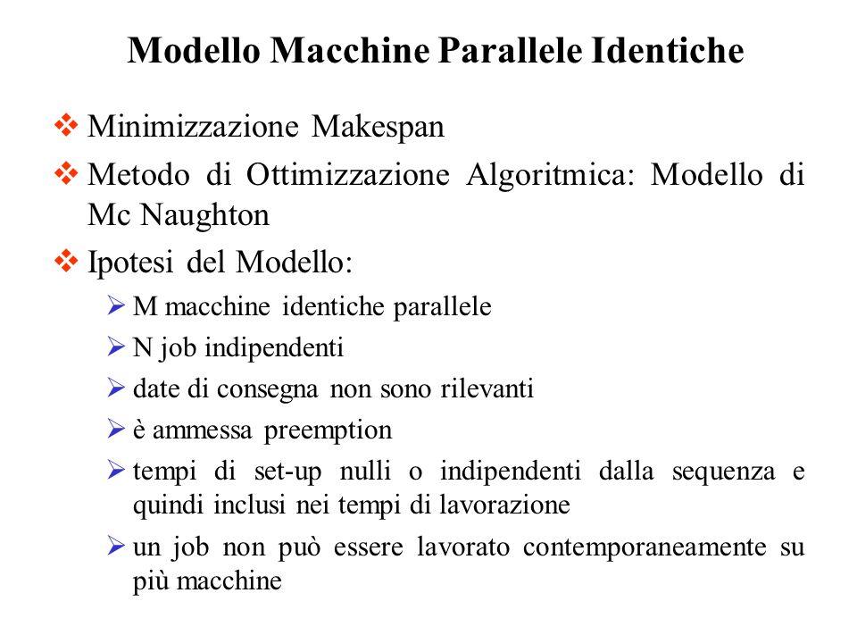 Minimizzazione Makespan Metodo di Ottimizzazione Algoritmica: Modello di Mc Naughton Ipotesi del Modello: M macchine identiche parallele N job indipen