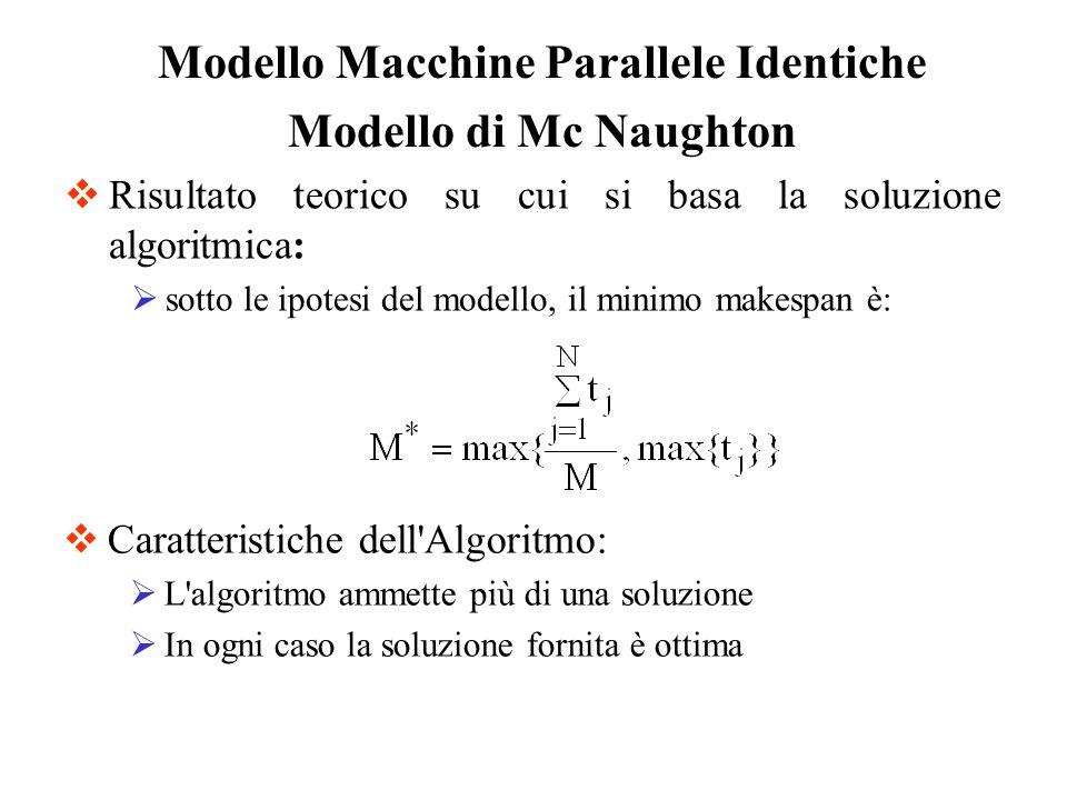 Risultato teorico su cui si basa la soluzione algoritmica: sotto le ipotesi del modello, il minimo makespan è: Modello Macchine Parallele Identiche Mo