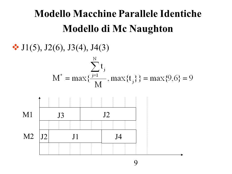 J1(5), J2(6), J3(4), J4(3) Modello Macchine Parallele Identiche Modello di Mc Naughton J3 J2 J1J4 9 M1 M2