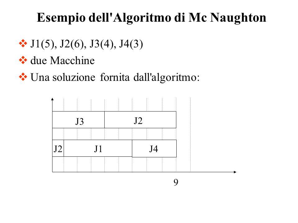 J1(5), J2(6), J3(4), J4(3) due Macchine Una soluzione fornita dall'algoritmo: Esempio dell'Algoritmo di Mc Naughton J3 J2 J1J4 9