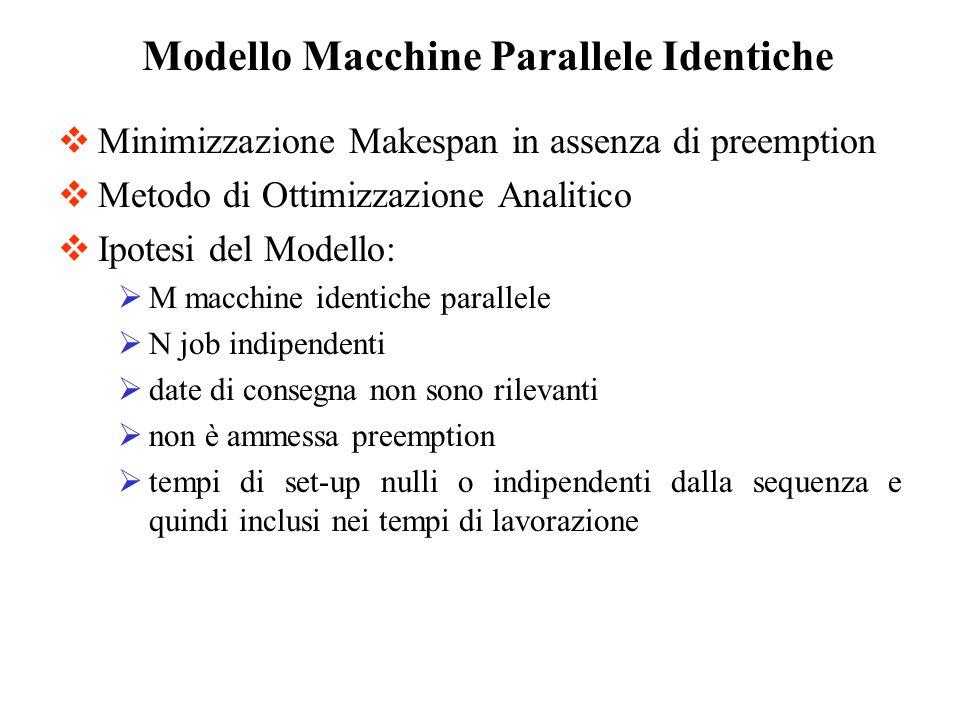 Minimizzazione Makespan in assenza di preemption Metodo di Ottimizzazione Analitico Ipotesi del Modello: M macchine identiche parallele N job indipend