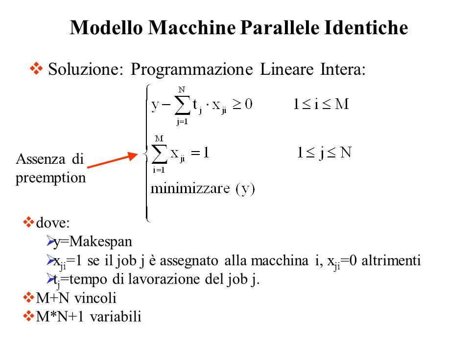 Soluzione: Programmazione Lineare Intera: Modello Macchine Parallele Identiche dove: y=Makespan x ji =1 se il job j è assegnato alla macchina i, x ji