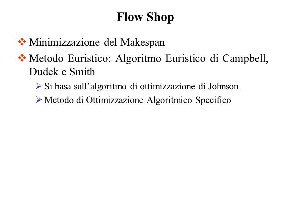 Minimizzazione del Makespan Metodo Euristico: Algoritmo Euristico di Campbell, Dudek e Smith Si basa sullalgoritmo di ottimizzazione di Johnson Metodo