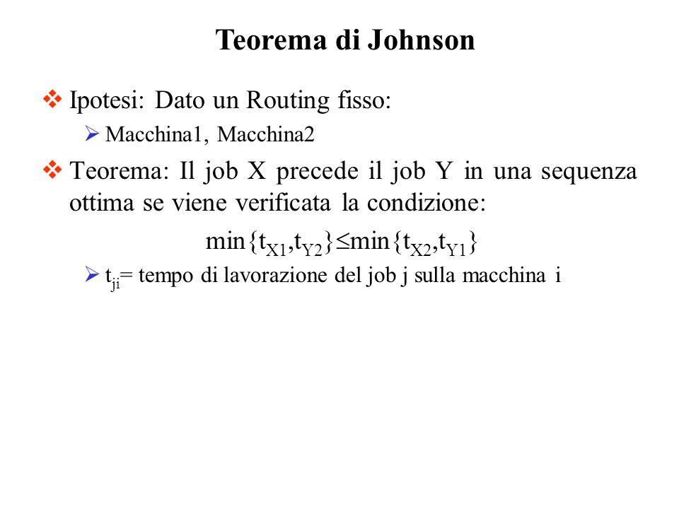 Ipotesi: Dato un Routing fisso: Macchina1, Macchina2 Teorema: Il job X precede il job Y in una sequenza ottima se viene verificata la condizione: min{