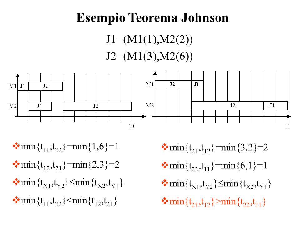 J1=(M1(1),M2(2)) J2=(M1(3),M2(6)) Esempio Teorema Johnson min{t 11,t 22 }=min{1,6}=1 min{t 12,t 21 }=min{2,3}=2 min{t X1,t Y2 } min{t X2,t Y1 } min{t