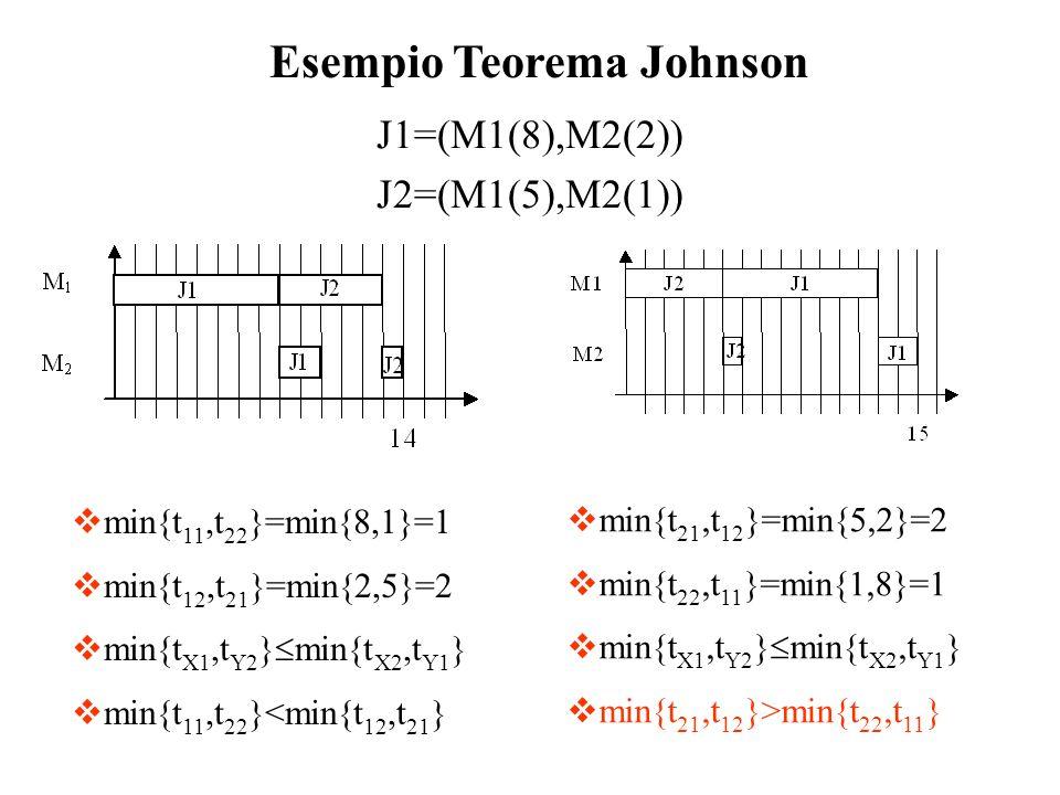 J1=(M1(8),M2(2)) J2=(M1(5),M2(1)) Esempio Teorema Johnson min{t 11,t 22 }=min{8,1}=1 min{t 12,t 21 }=min{2,5}=2 min{t X1,t Y2 } min{t X2,t Y1 } min{t
