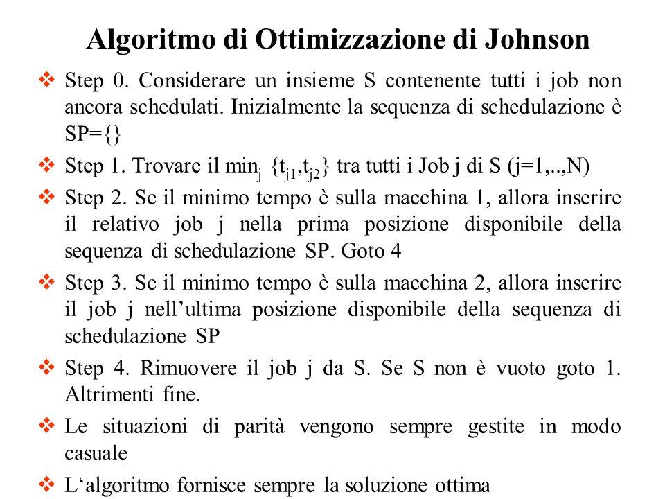 Step 0. Considerare un insieme S contenente tutti i job non ancora schedulati. Inizialmente la sequenza di schedulazione è SP={} Step 1. Trovare il mi