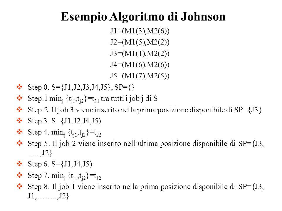 J1=(M1(3),M2(6)) J2=(M1(5),M2(2)) J3=(M1(1),M2(2)) J4=(M1(6),M2(6)) J5=(M1(7),M2(5)) Step 0. S={J1,J2,J3,J4,J5}, SP={} Step.1 min j {t j1,t j2 }=t 31