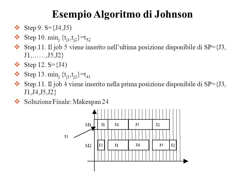 Step 9. S={J4,J5) Step 10. min j {t j1,t j2 }=t 52 Step.11. Il job 5 viene inserito nellultima posizione disponibile di SP={J3, J1,……,J5,J2} Step 12.
