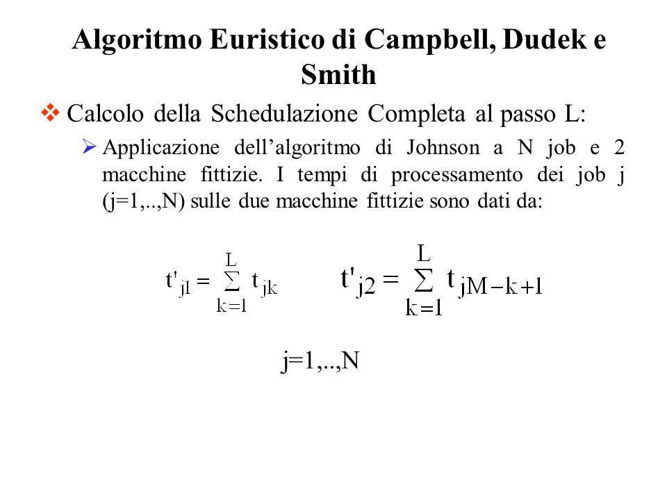 Calcolo della Schedulazione Completa al passo L: Applicazione dellalgoritmo di Johnson a N job e 2 macchine fittizie. I tempi di processamento dei job
