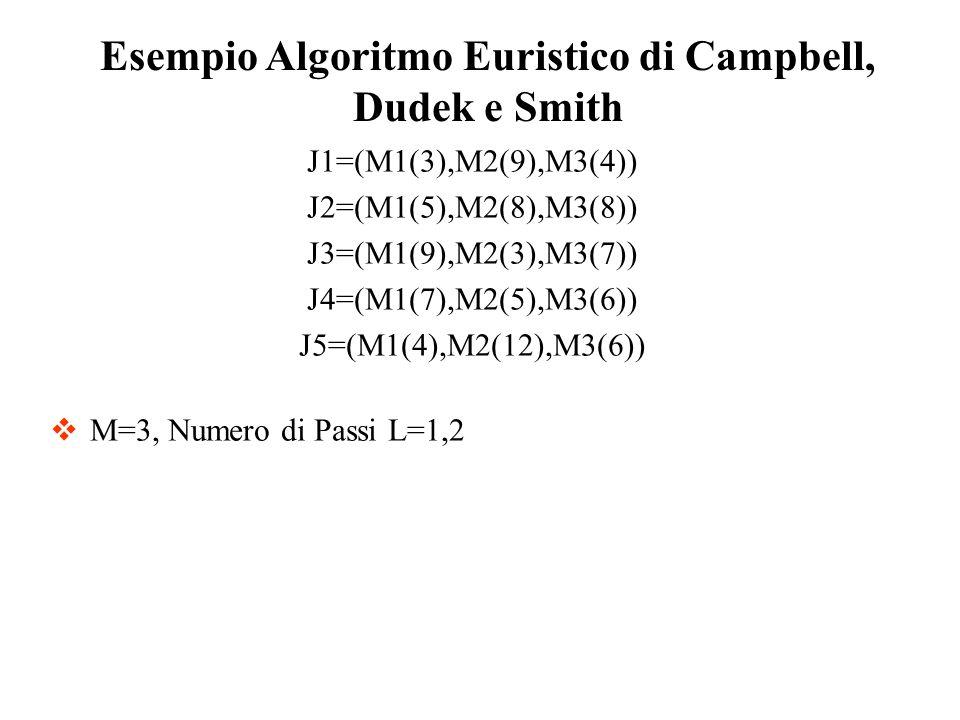 J1=(M1(3),M2(9),M3(4)) J2=(M1(5),M2(8),M3(8)) J3=(M1(9),M2(3),M3(7)) J4=(M1(7),M2(5),M3(6)) J5=(M1(4),M2(12),M3(6)) M=3, Numero di Passi L=1,2 Esempio