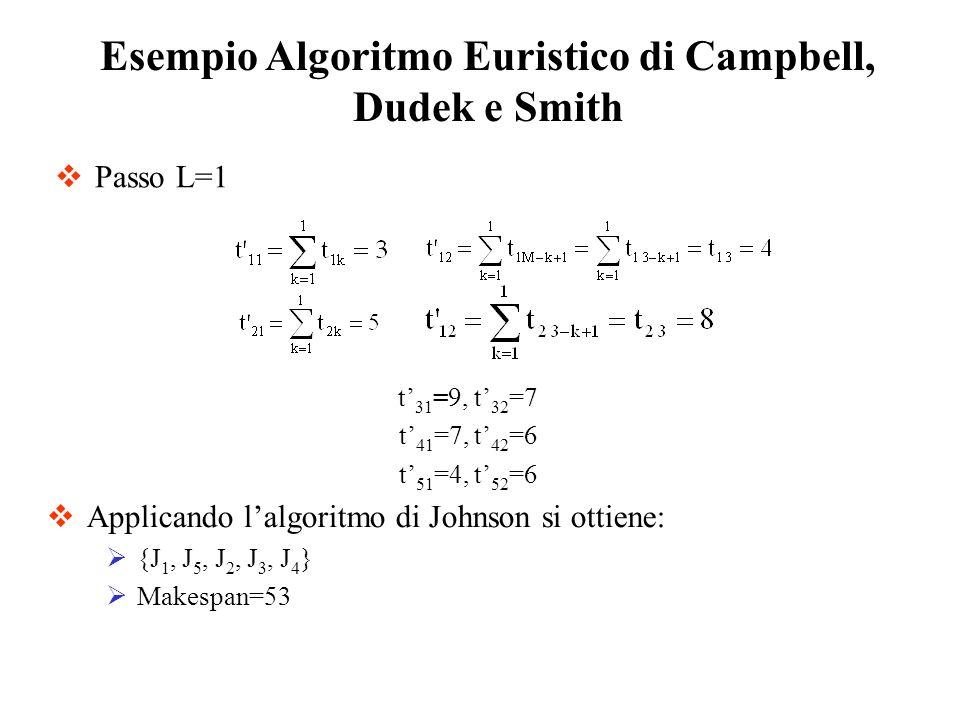 Passo L=1 Esempio Algoritmo Euristico di Campbell, Dudek e Smith t 31 =9, t 32 =7 t 41 =7, t 42 =6 t 51 =4, t 52 =6 Applicando lalgoritmo di Johnson s