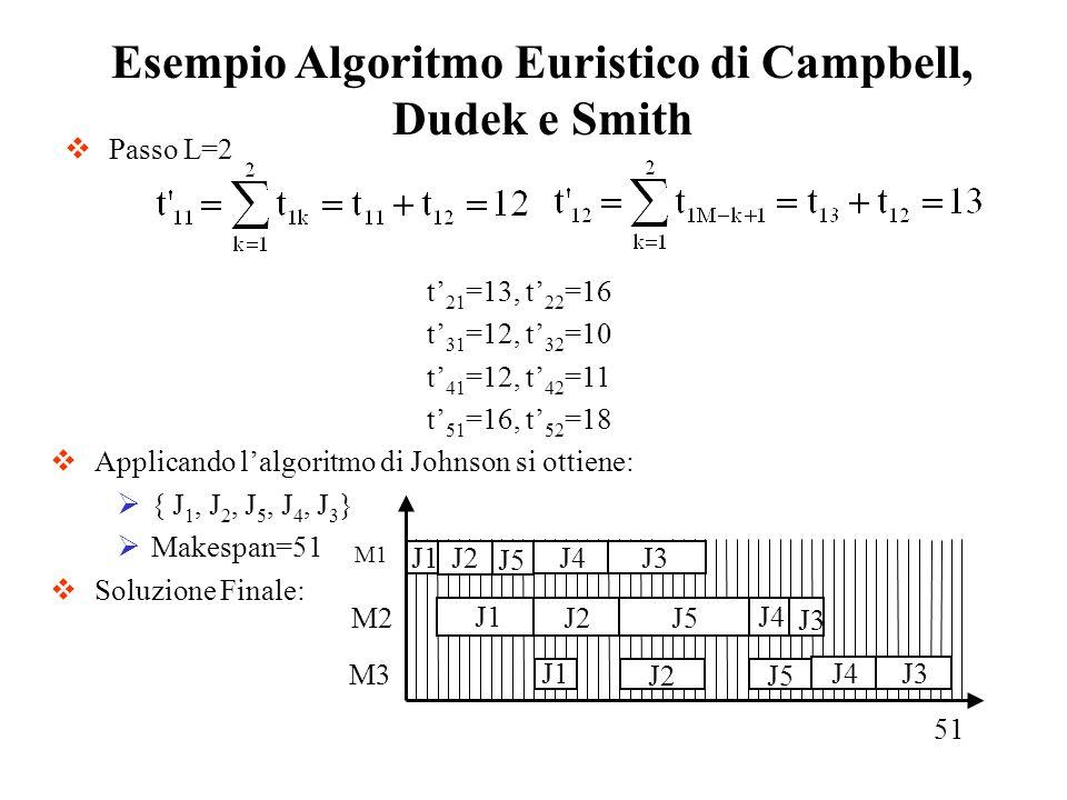 Passo L=2 Esempio Algoritmo Euristico di Campbell, Dudek e Smith t 21 =13, t 22 =16 t 31 =12, t 32 =10 t 41 =12, t 42 =11 t 51 =16, t 52 =18 Applicand