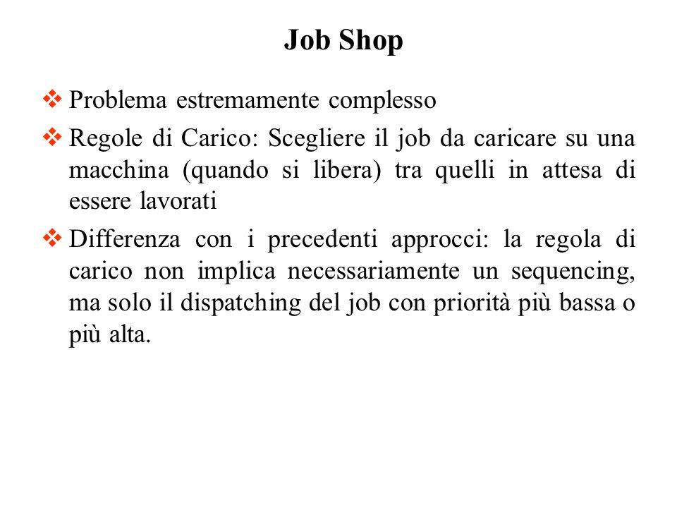 Problema estremamente complesso Regole di Carico: Scegliere il job da caricare su una macchina (quando si libera) tra quelli in attesa di essere lavor