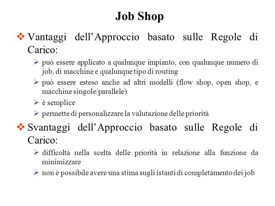 Vantaggi dellApproccio basato sulle Regole di Carico: può essere applicato a qualunque impianto, con qualunque numero di job, di macchine e qualunque