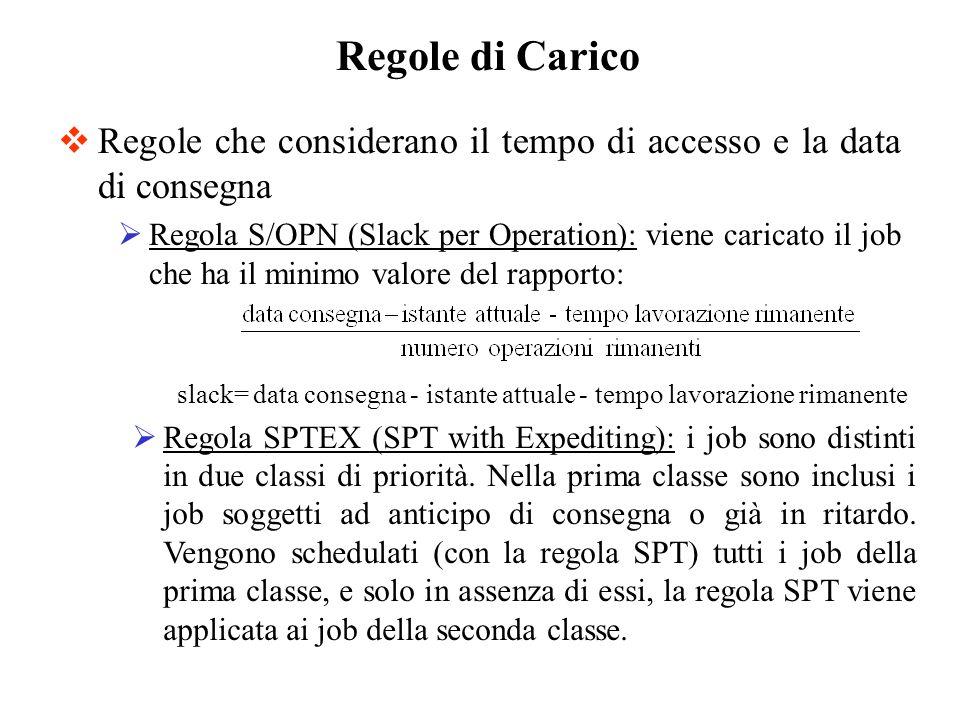 Regole che considerano il tempo di accesso e la data di consegna Regola S/OPN (Slack per Operation): viene caricato il job che ha il minimo valore del
