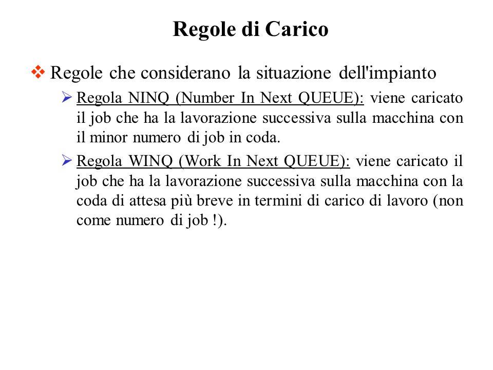 Regole che considerano la situazione dell'impianto Regola NINQ (Number In Next QUEUE): viene caricato il job che ha la lavorazione successiva sulla ma