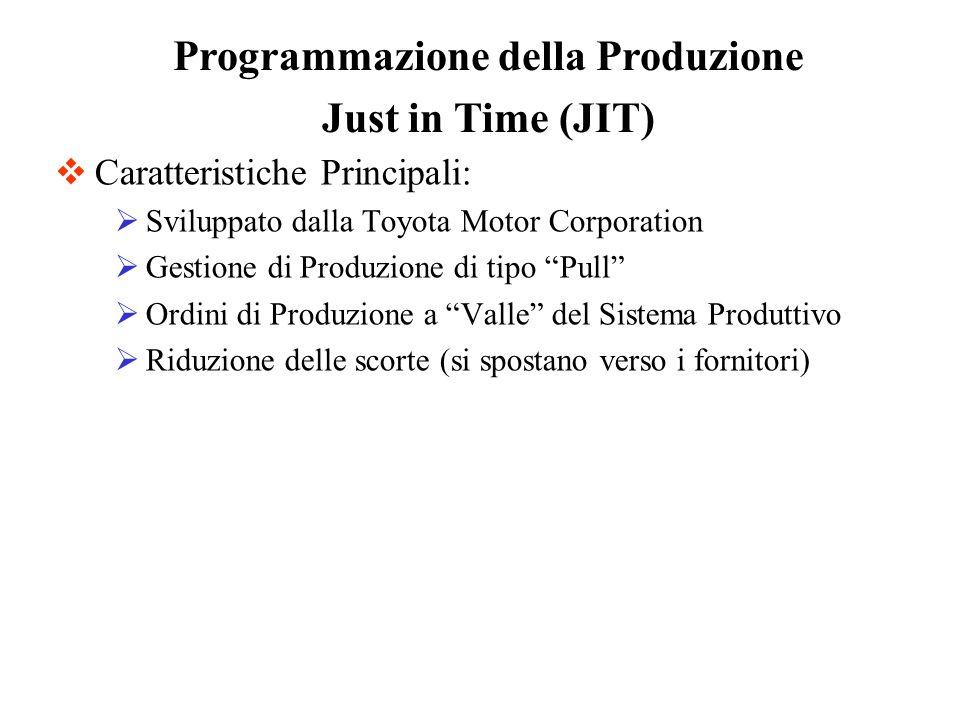 Caratteristiche Principali: Sviluppato dalla Toyota Motor Corporation Gestione di Produzione di tipo Pull Ordini di Produzione a Valle del Sistema Pro