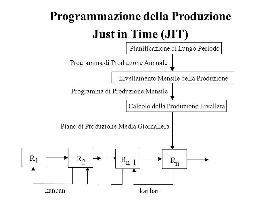 Programmazione della Produzione Just in Time (JIT) Pianificazione di Lungo Periodo Livellamento Mensile della Produzione Calcolo della Produzione Live