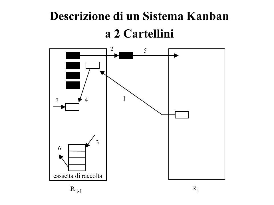 Descrizione di un Sistema Kanban a 2 Cartellini 1 2 3 6 4 5 cassetta di raccolta 7 R i R i-1
