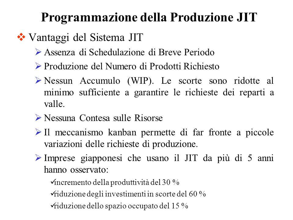 Vantaggi del Sistema JIT Assenza di Schedulazione di Breve Periodo Produzione del Numero di Prodotti Richiesto Nessun Accumulo (WIP). Le scorte sono r