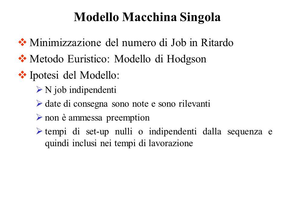 Minimizzazione del numero di Job in Ritardo Metodo Euristico: Modello di Hodgson Ipotesi del Modello: N job indipendenti date di consegna sono note e