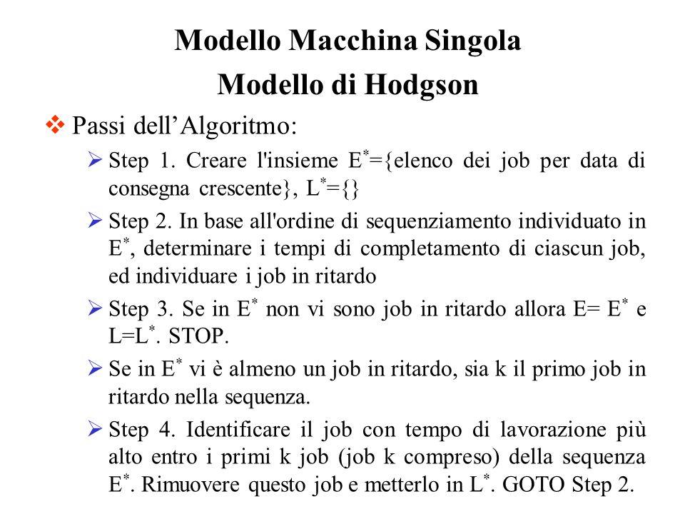 Passi dellAlgoritmo: Step 1. Creare l'insieme E * ={elenco dei job per data di consegna crescente}, L * ={} Step 2. In base all'ordine di sequenziamen