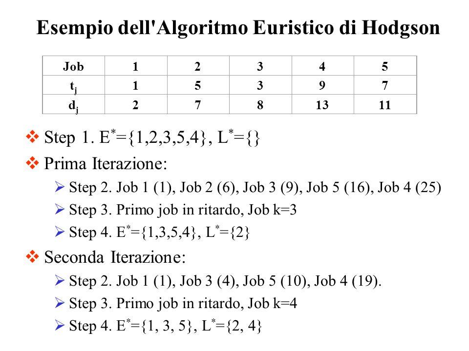 Step 1. E * ={1,2,3,5,4}, L * ={} Prima Iterazione: Step 2. Job 1 (1), Job 2 (6), Job 3 (9), Job 5 (16), Job 4 (25) Step 3. Primo job in ritardo, Job
