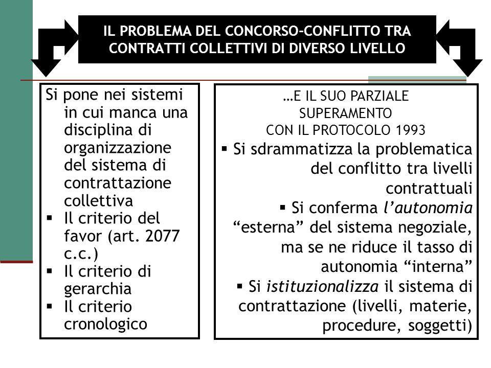 IL PROBLEMA DEL CONCORSO-CONFLITTO TRA CONTRATTI COLLETTIVI DI DIVERSO LIVELLO Si pone nei sistemi in cui manca una disciplina di organizzazione del s