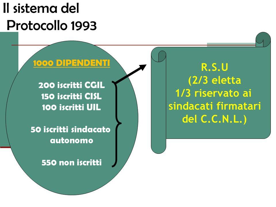 Il sistema del Protocollo 1993 R.S.U (2/3 eletta 1/3 riservato ai sindacati firmatari del C.C.N.L.) 1000 DIPENDENTI 200 iscritti CGIL 150 iscritti CIS