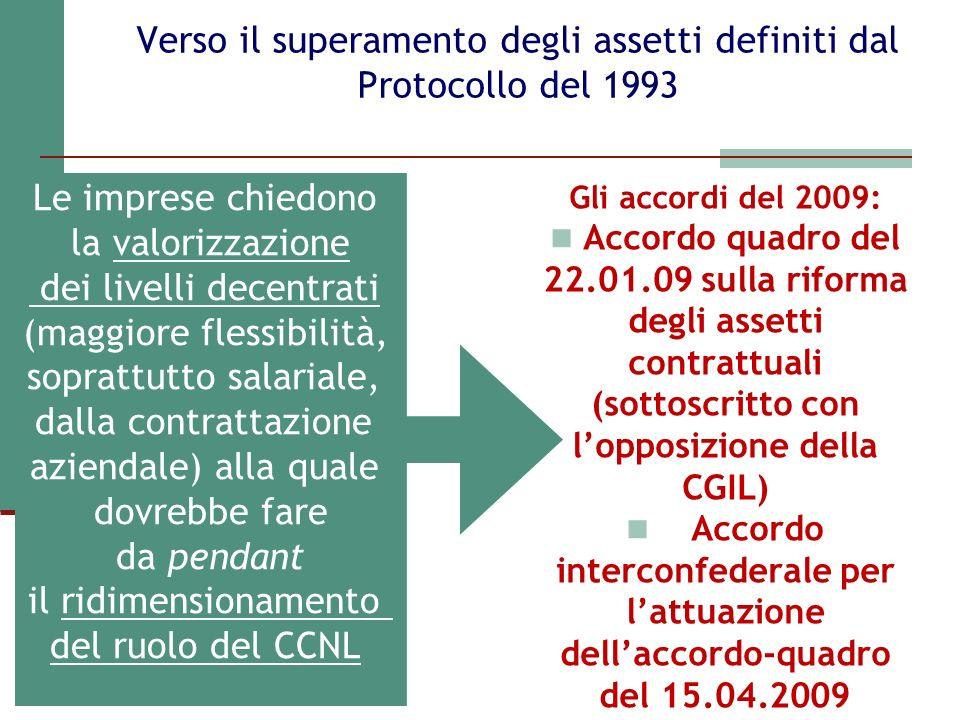 Verso il superamento degli assetti definiti dal Protocollo del 1993 Le imprese chiedono la valorizzazione dei livelli decentrati (maggiore flessibilit