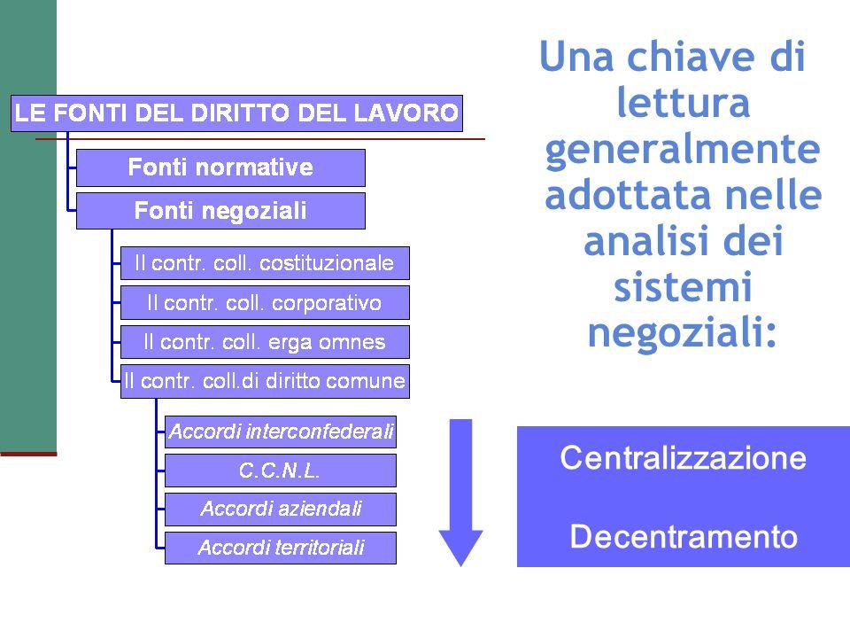 Centralizzazione Decentramento Una chiave di lettura generalmente adottata nelle analisi dei sistemi negoziali: