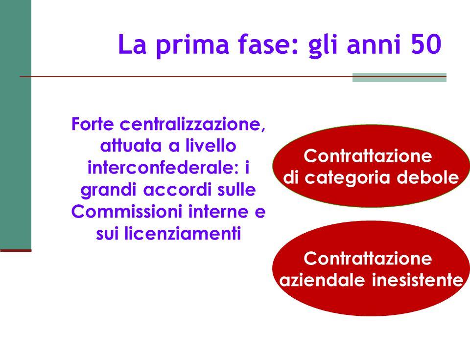 La prima fase: gli anni 50 Forte centralizzazione, attuata a livello interconfederale: i grandi accordi sulle Commissioni interne e sui licenziamenti