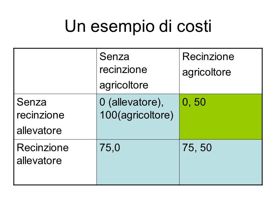Un esempio di costi Senza recinzione agricoltore Recinzione agricoltore Senza recinzione allevatore 0 (allevatore), 100(agricoltore) 0, 50 Recinzione