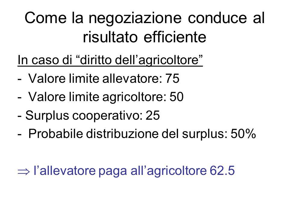 Come la negoziazione conduce al risultato efficiente In caso di diritto dellagricoltore -Valore limite allevatore: 75 -Valore limite agricoltore: 50 -