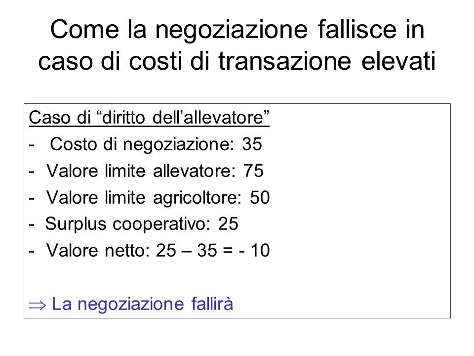 Come la negoziazione fallisce in caso di costi di transazione elevati Caso di diritto dellallevatore - Costo di negoziazione: 35 -Valore limite alleva